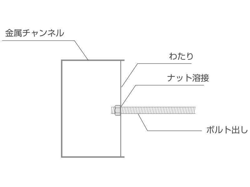 箱文字の表面